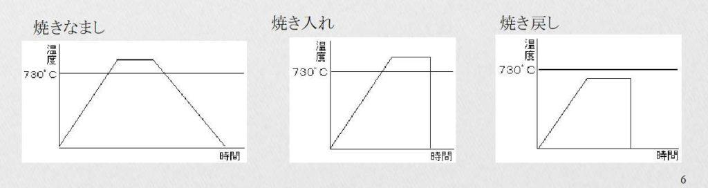 ねじの熱処理4種類図