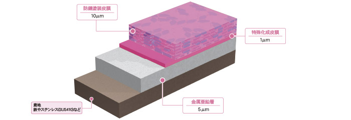 ラスパートノンクロム被膜構造