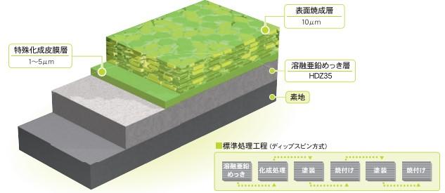 ラスパート処理被膜構造溶融亜鉛メッキ上