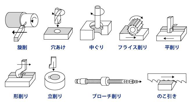 様々な切削加工方法